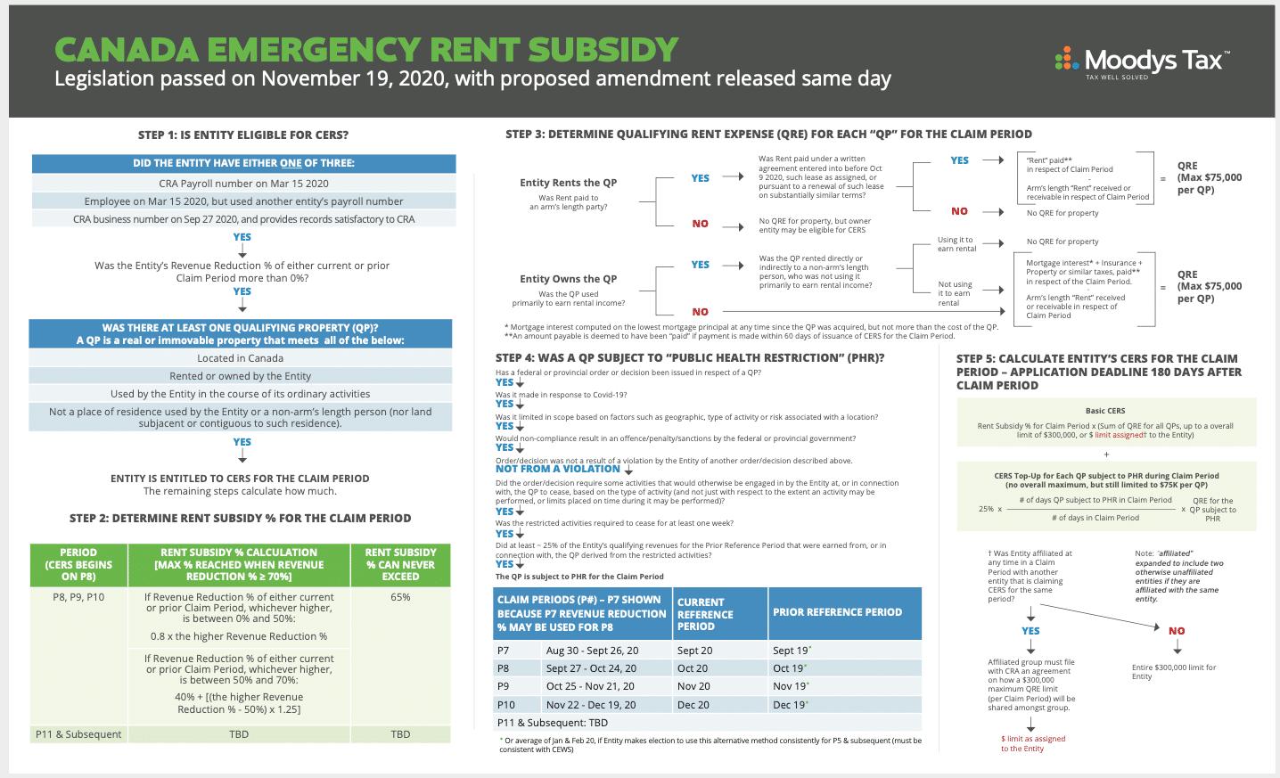 Canada Emergency Rent Subsidy Flowchart
